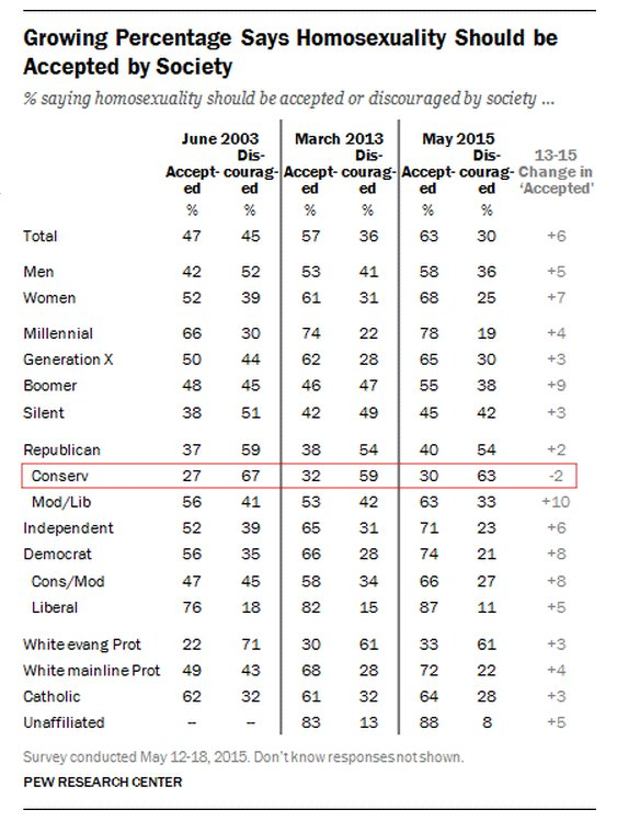 pew-research-homosexuality-accepted-large