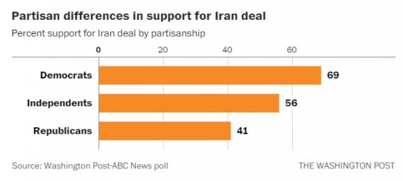 Iran Poll Chart