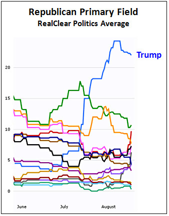 RCP Trends