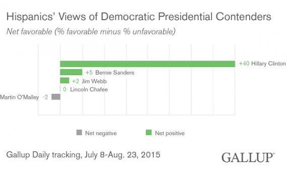 gallup-democratic-contentenders-hispanic-favorability-20150823