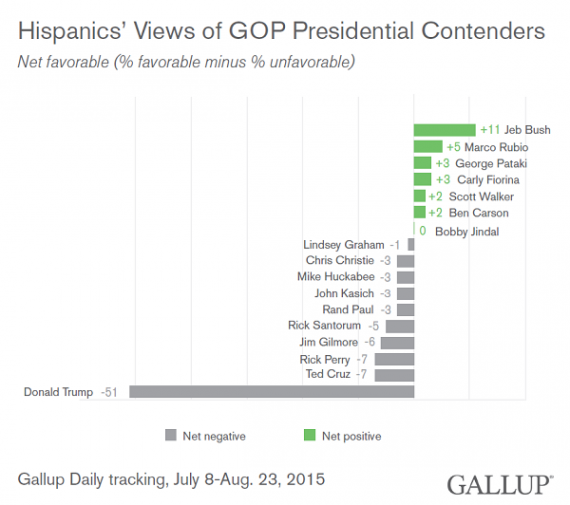 gallup-republican-contentenders-hispanic-favorability-20150823