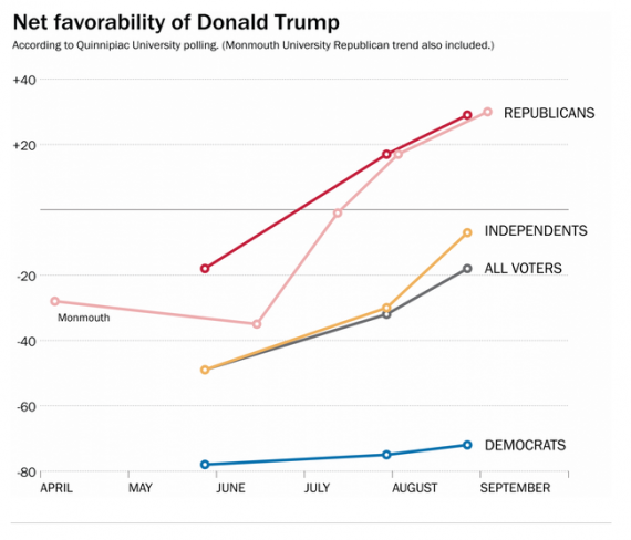 Trump Post Chart Two