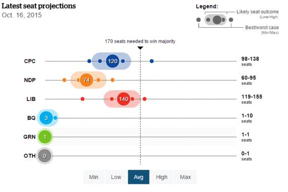 CBC Poll Tracker