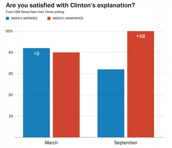 Clinton Email Poll Chart Two