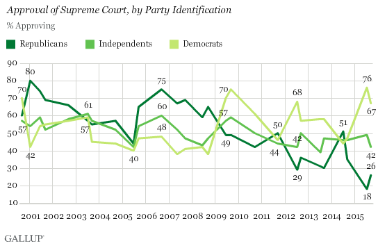 Gallup SCOTUS Two