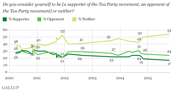 Gallup Tea Party Chart