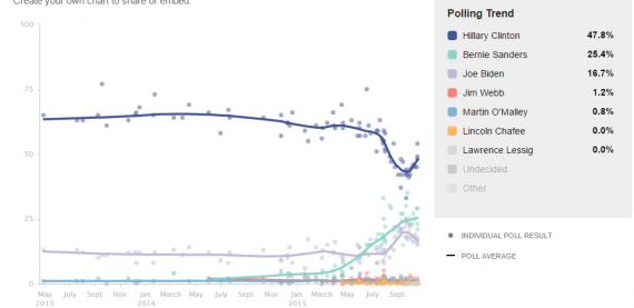 Pollster Dem Chart 1020