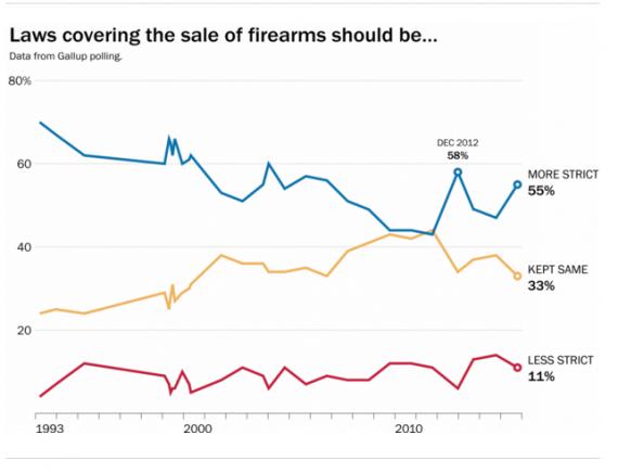 Post Gun Control Chart