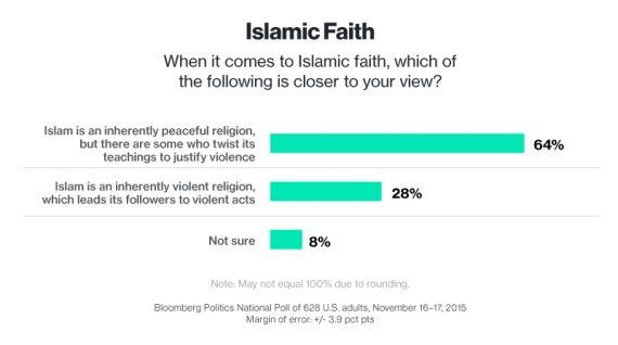 Bloomberg Poll Islam