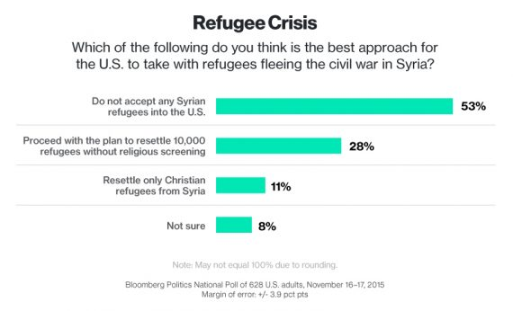 Bloomberg Poll Refugees