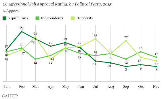 Gallup Congress Approval By Party Nov 2015