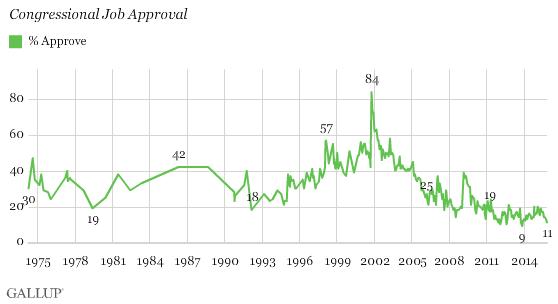 Gallup Congress Approval Nov 2015