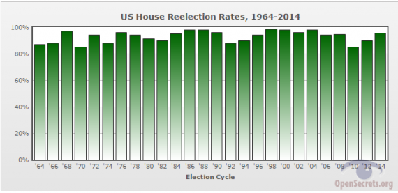 House Reelection Rate Through 2014