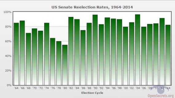 Senate Reelection Rate Through 2014