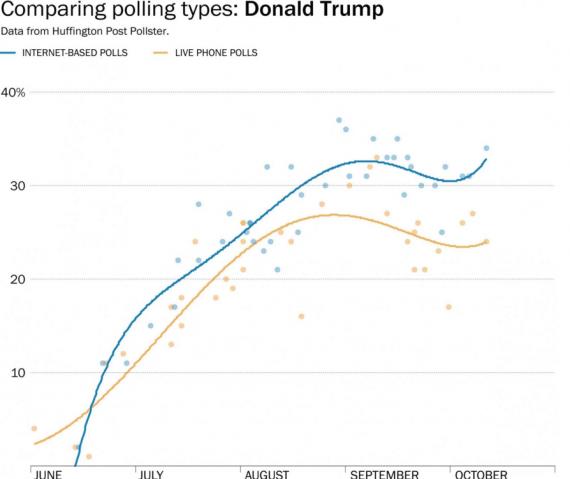 Trump Polling Comparison