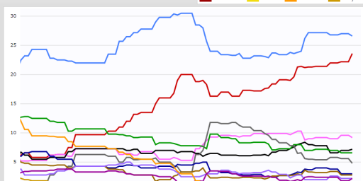 Wild Swings in Republican Polling Continue