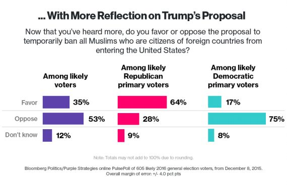 Bloomberg GOP Muslim Poll Two