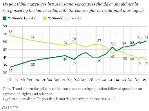 Gallup Marriage Poll 516 One