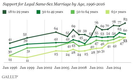 Gallup Marriage Poll 516 Three