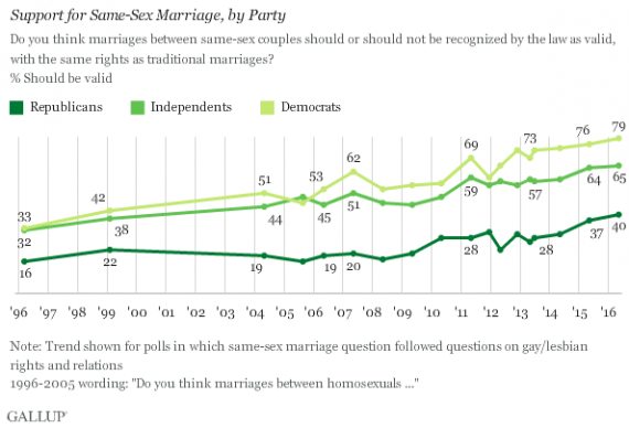Gallup Marriage Poll 516 Two