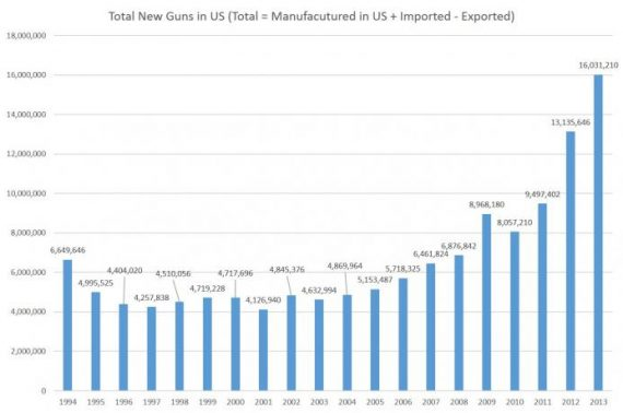 Guns Manufactured