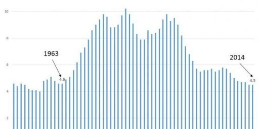 Homicide Rate At 51 Year Low