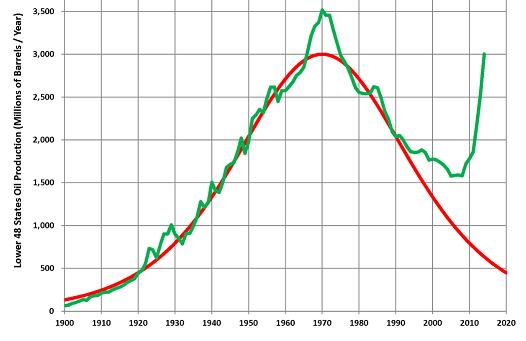 Peak Oil Lowe U.S. 48