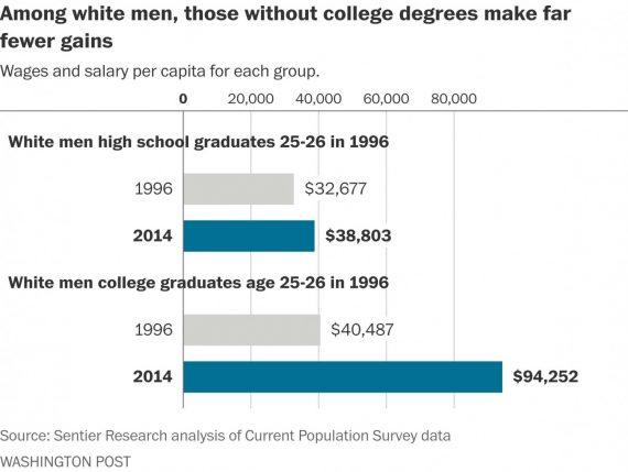 college-income-gap-1996-2014