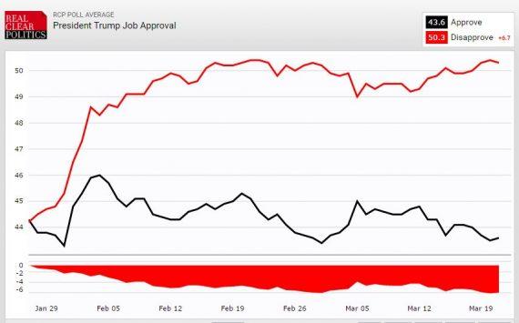 Trump Job Approval RCP 32116