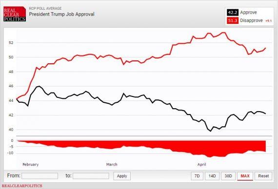 Trump Job Approval RCP42317