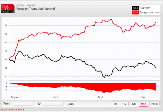 RCP Trump Approval 51017