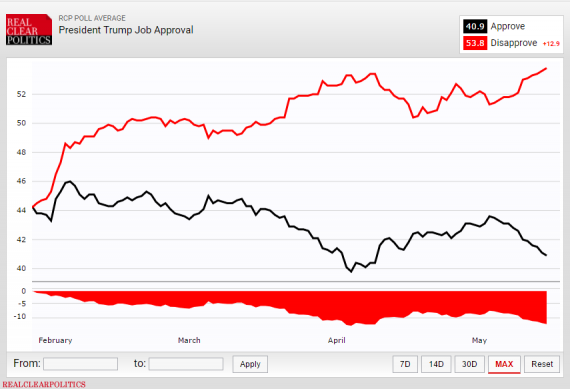 RCP Trump Approval 51517