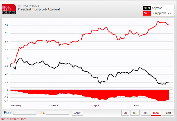 Trump Job Approval RCP 52517