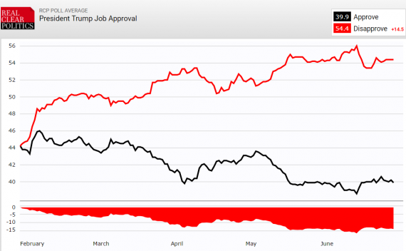 Trump Job Approval RCP 62817