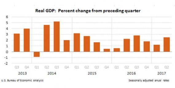GDP 2013 to 2017