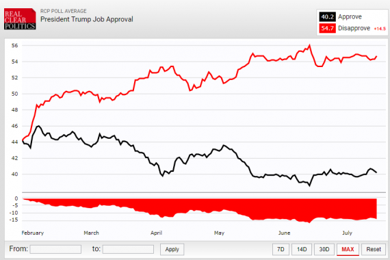 RCP Trump Approval 71617