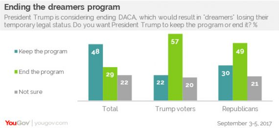 YouGove DACA Poll Chart Two