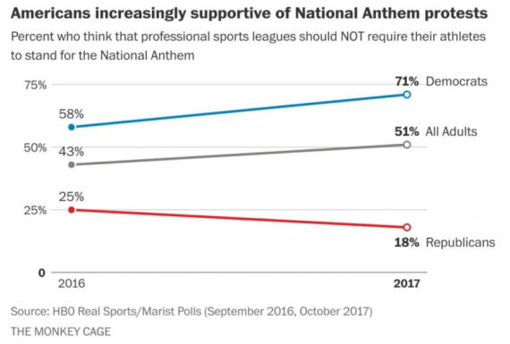 Anthem Poll Chart