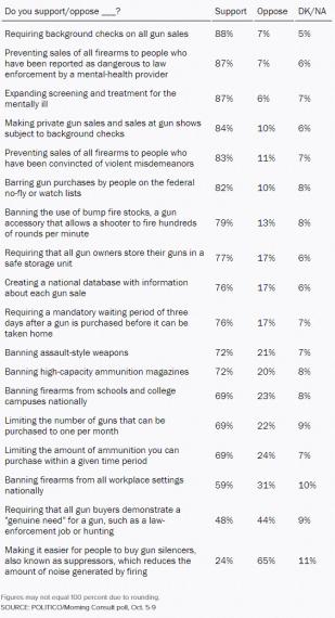 Gun Control Poll 101117