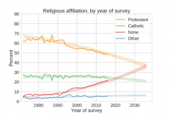 Religion Chart One