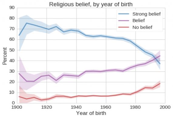 Religion Chart Three