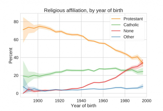 Religion Chart Two