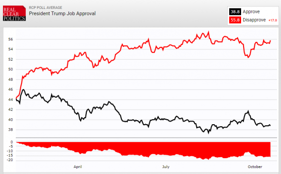 Trump Job Approval RCP 101717