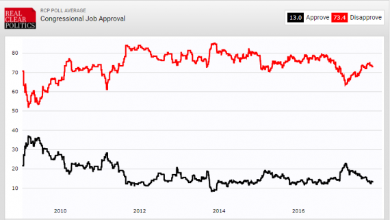 Congressional Job Approval 112117