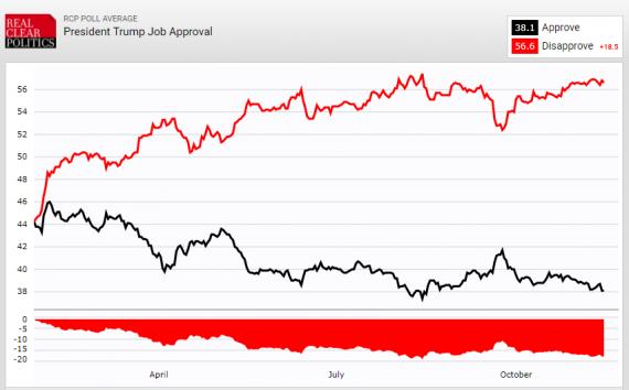 Trump Job Approval RCP 111517
