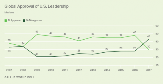 Gallup Global Survey Chart One
