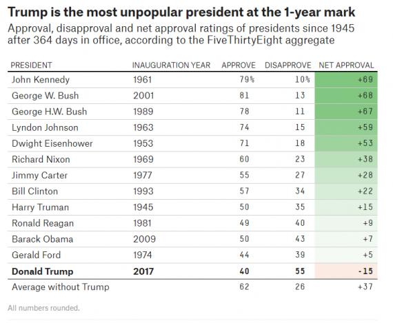 Trump Job Approval 538