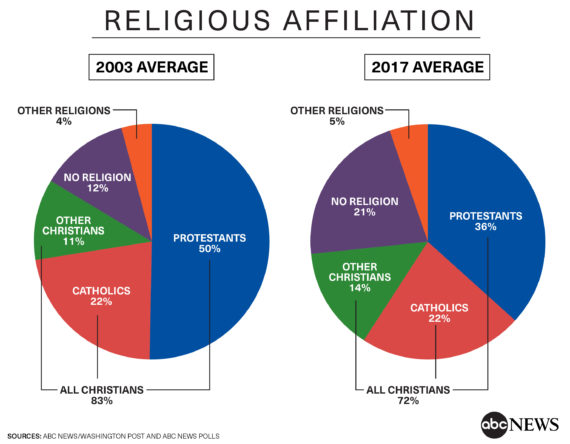 Religion In The Usa