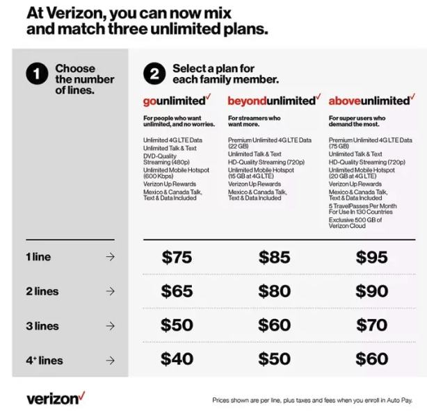 Unlimited Hotspot Plans >> Verizon Has Three Levels Of Unlimited Plans Each With Limits