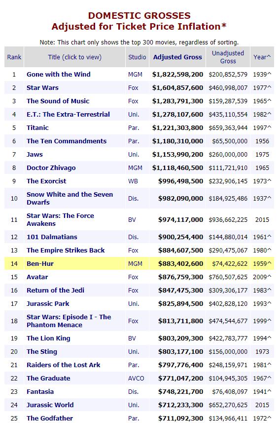 Avengers: Endgame Passes $1 Bi...
